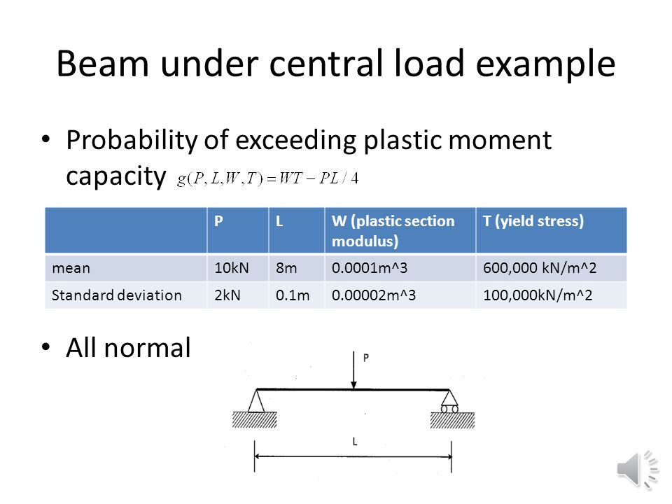 Beam under central load example