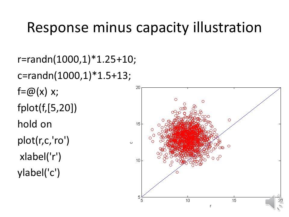 Response minus capacity illustration