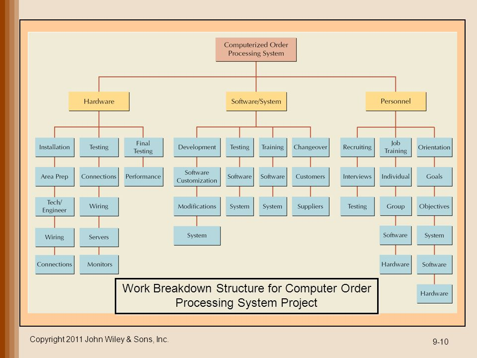 Work Breakdown Structure for Computer Order Processing System Project