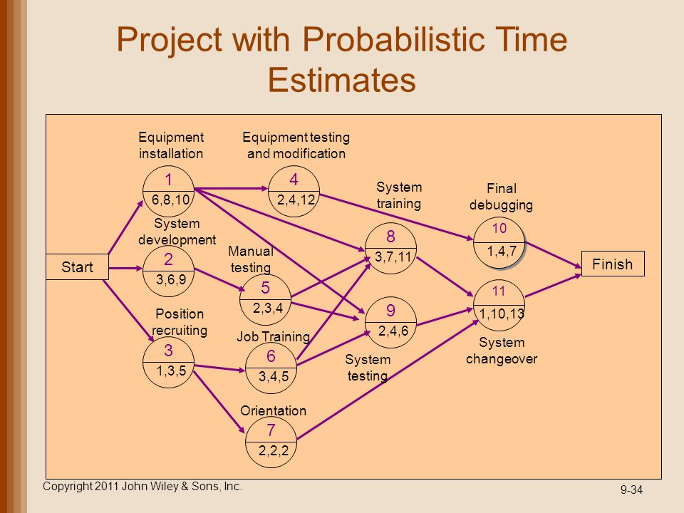 Project with Probabilistic Time Estimates