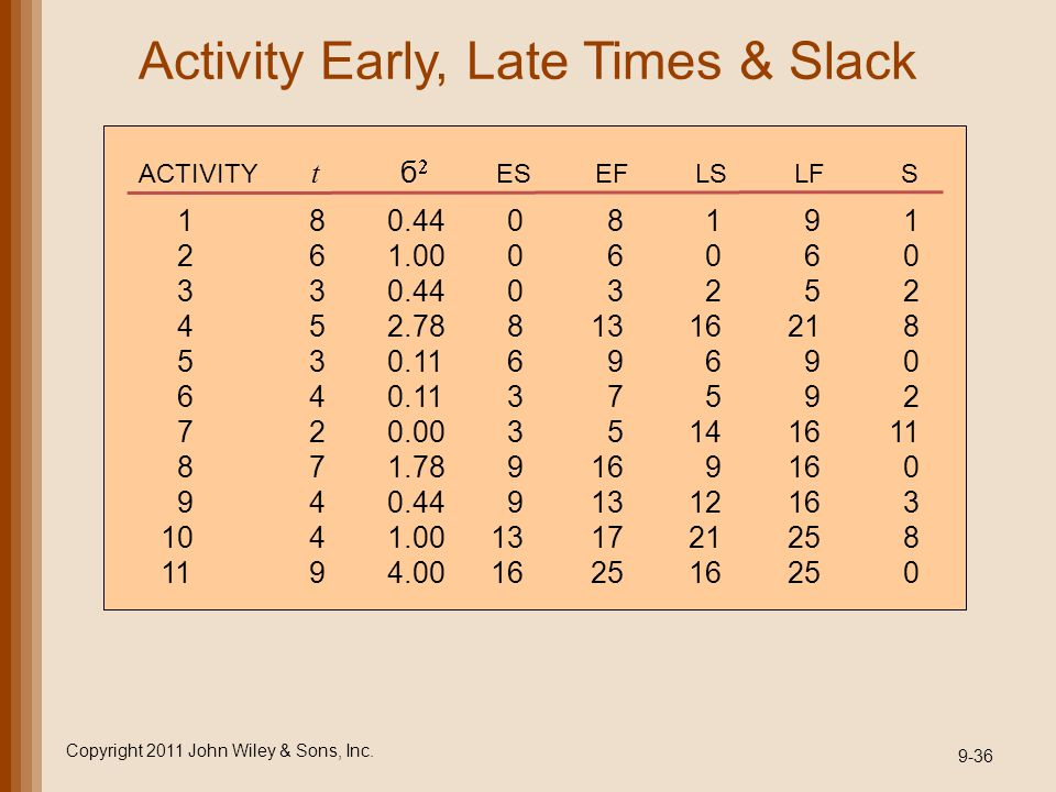 Activity Early, Late Times & Slack
