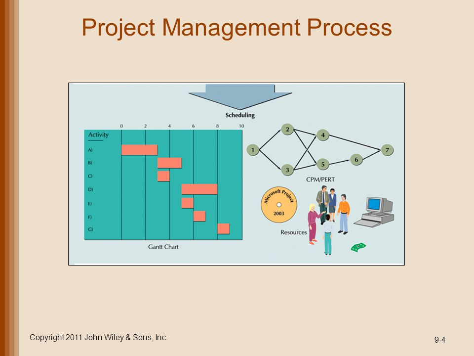 project management chapter 9 Chapter 1 modern project management 9 4 closing stage: closing includes  three activities: delivering the project product to the customer, redeploying project .