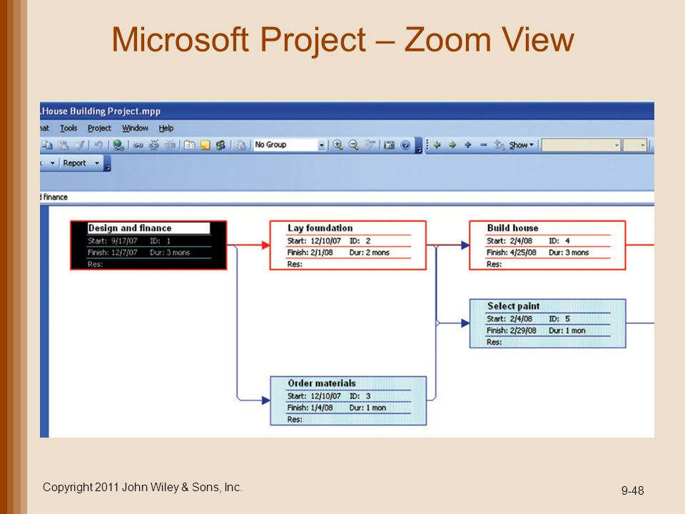 Microsoft Project – Zoom View