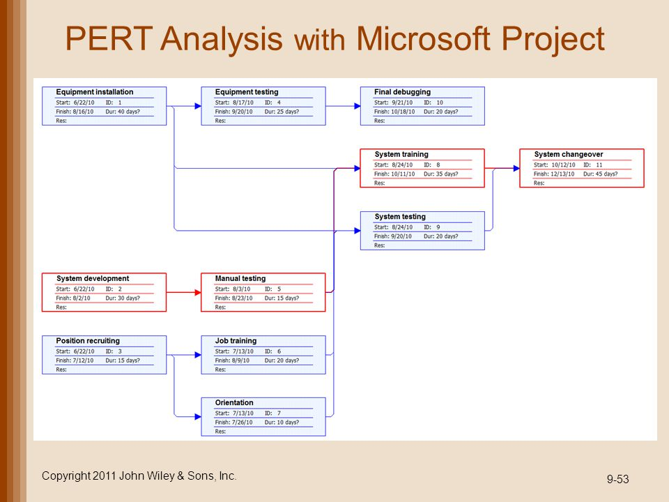 PERT Analysis with Microsoft Project