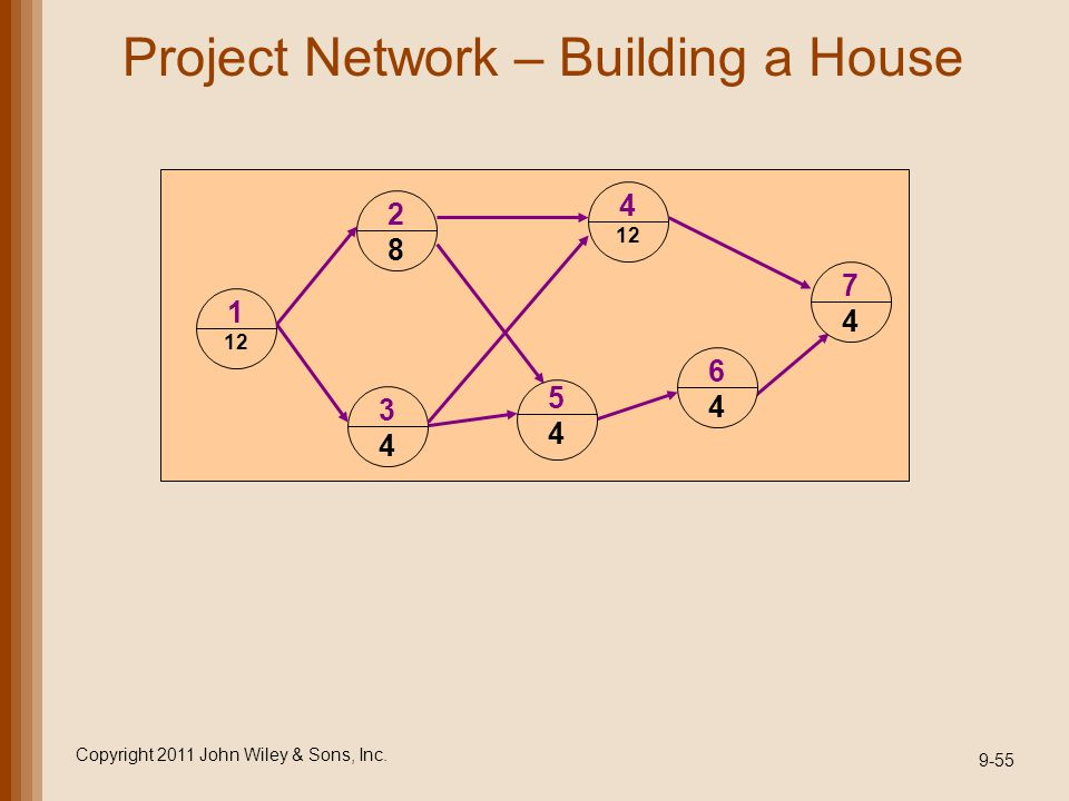 Project Network – Building a House
