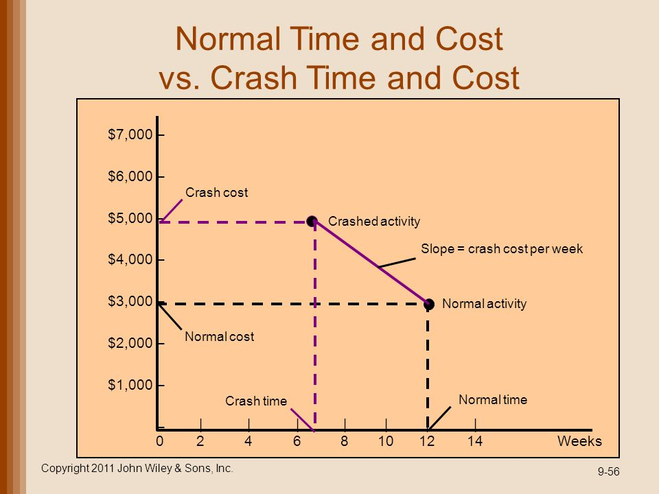 Normal Time and Cost vs. Crash Time and Cost