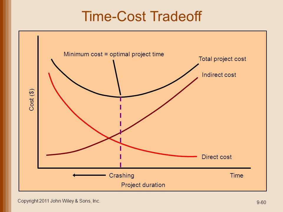 Time-Cost Tradeoff Minimum cost = optimal project time