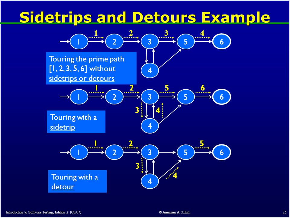 Sidetrips and Detours Example