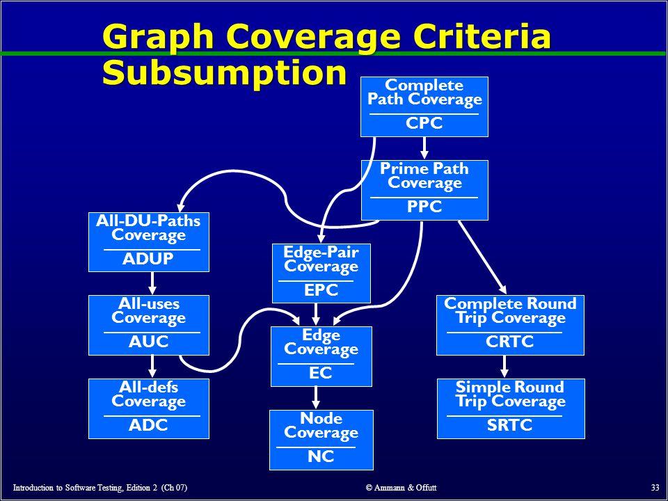 Graph Coverage Criteria Subsumption