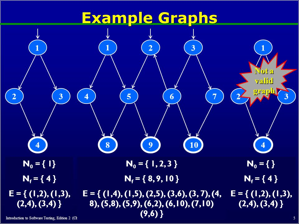 Example Graphs 1 3 2 4 10 1 5 4 8 2 6 9 3 7 1 3 2 4 Not a valid graph