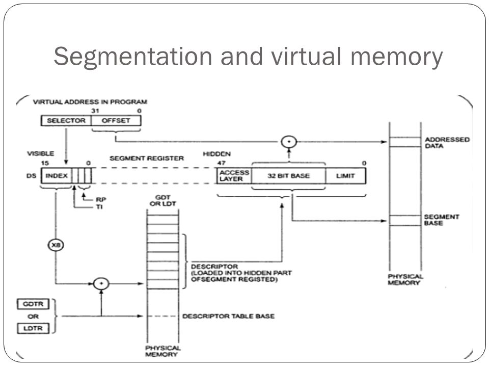 Segmentation and virtual memory