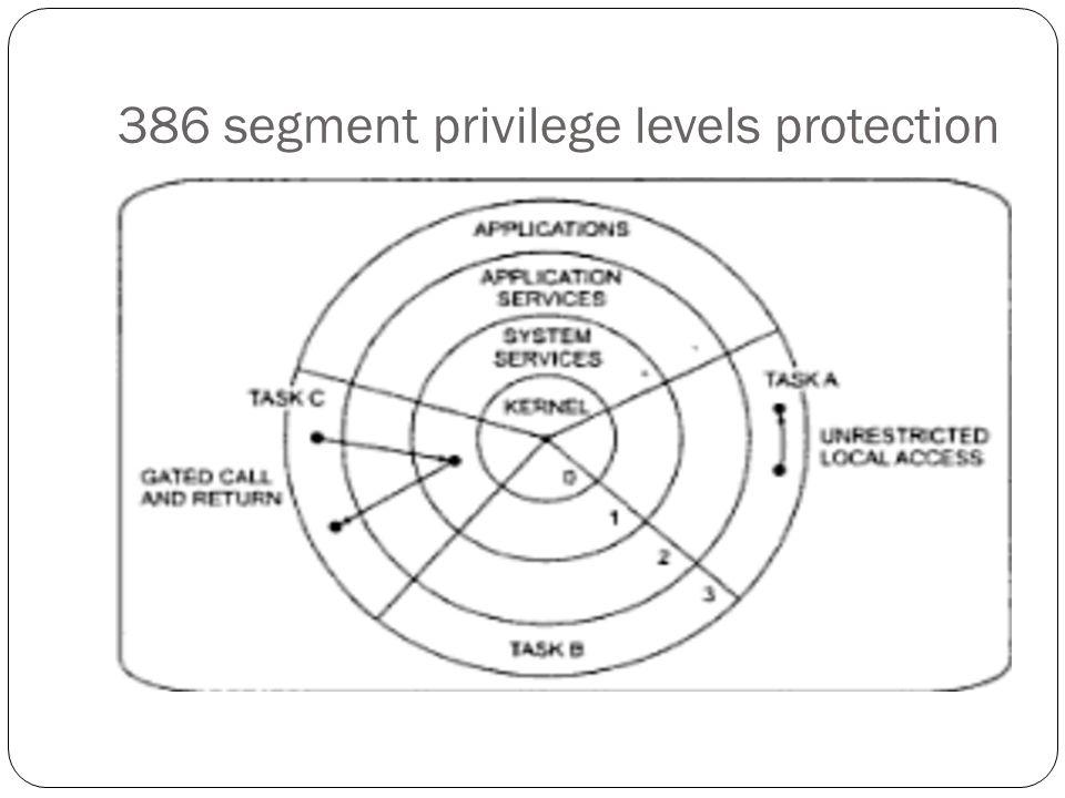 386 segment privilege levels protection