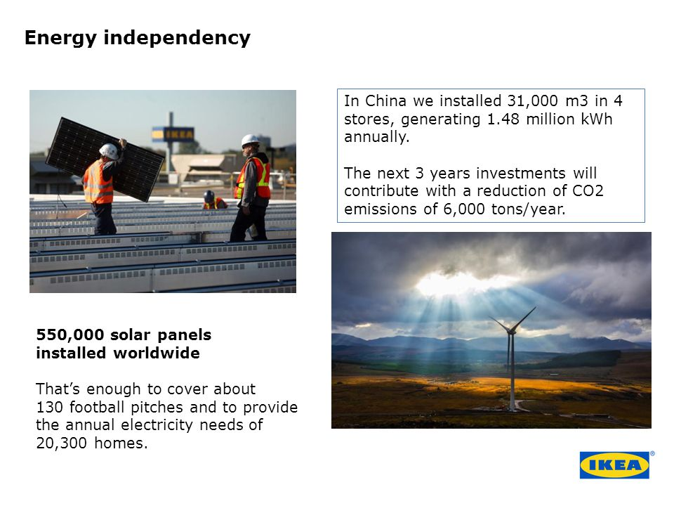 Energy independency In China we installed 31,000 m3 in 4 stores, generating 1.48 million kWh annually.