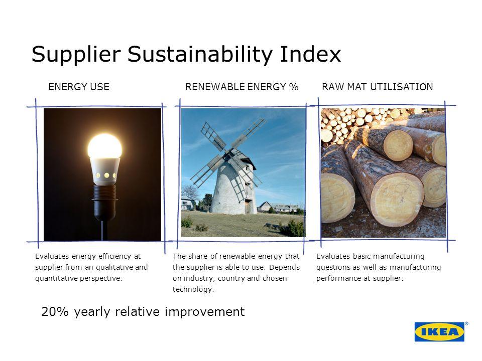 Supplier Sustainability Index