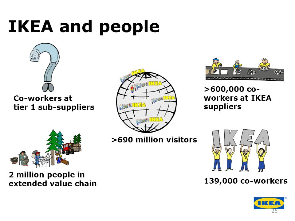 IKEA and people >600,000 co-workers at IKEA suppliers Co-workers at