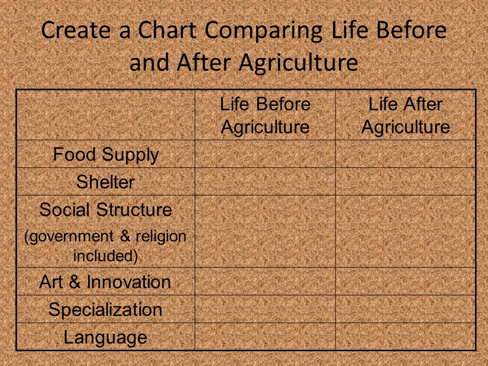 Create a Chart Comparing Life Before and After Agriculture