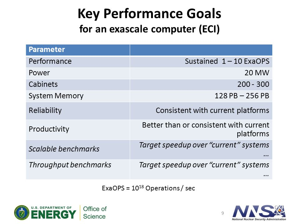 Exascale Target System Characteristics