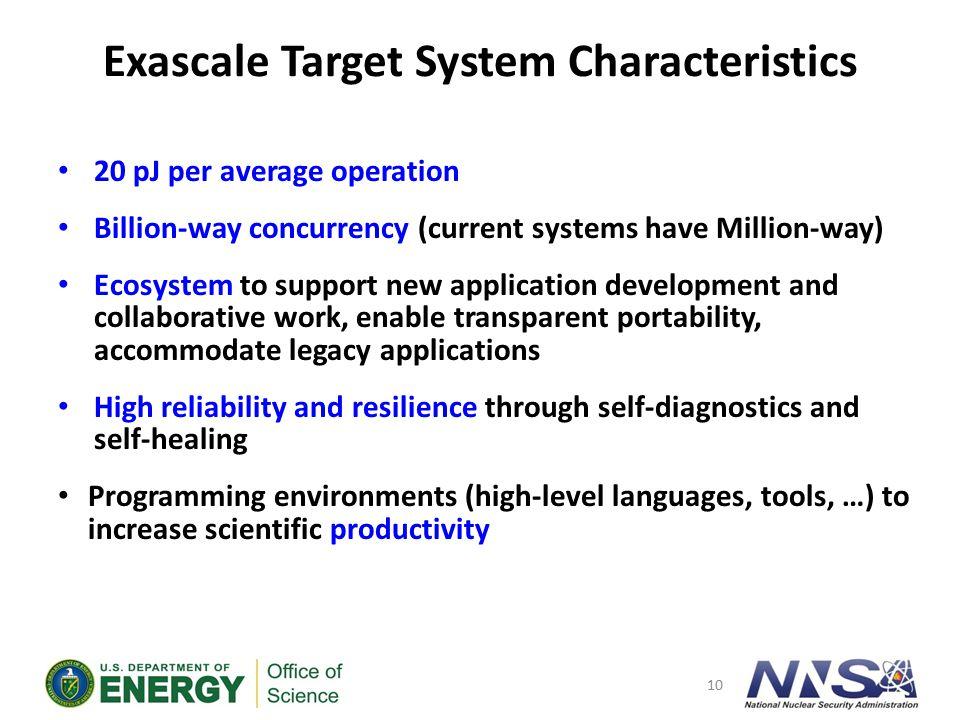 Exascale Computing We Need to Reinvent Computing