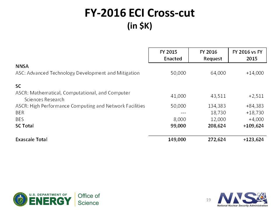 FY-2016 ECI Cross-cut (in $K)