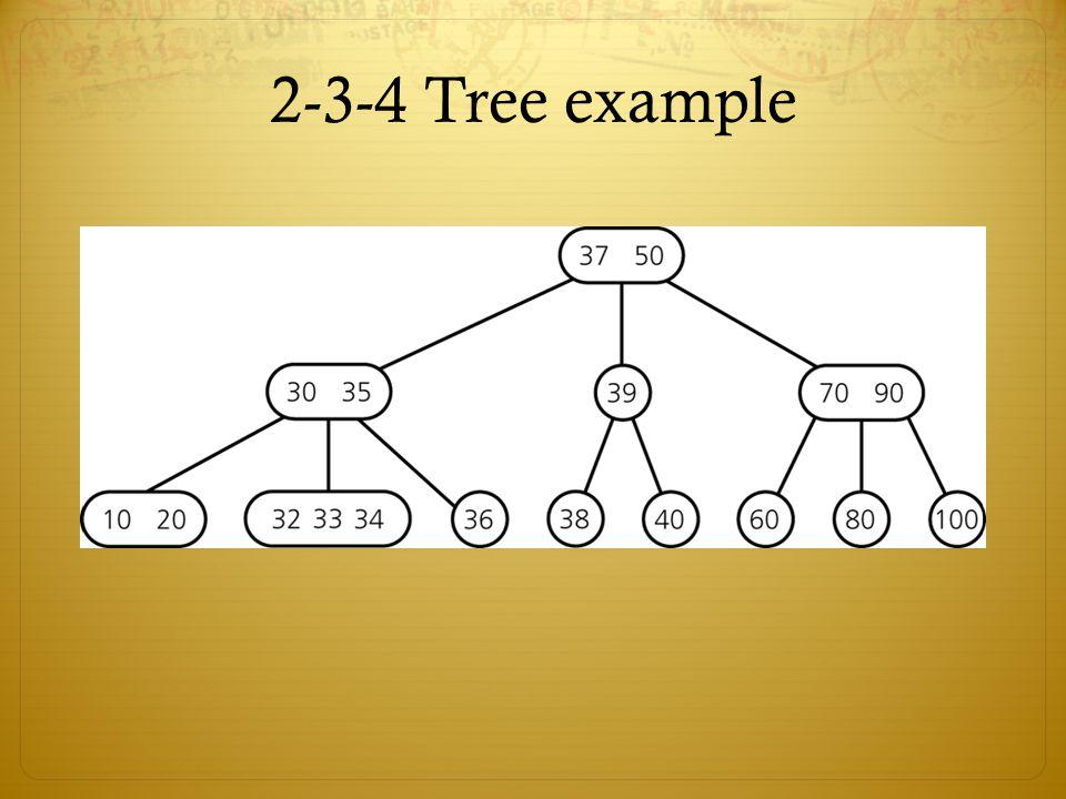 2-3-4 Tree example