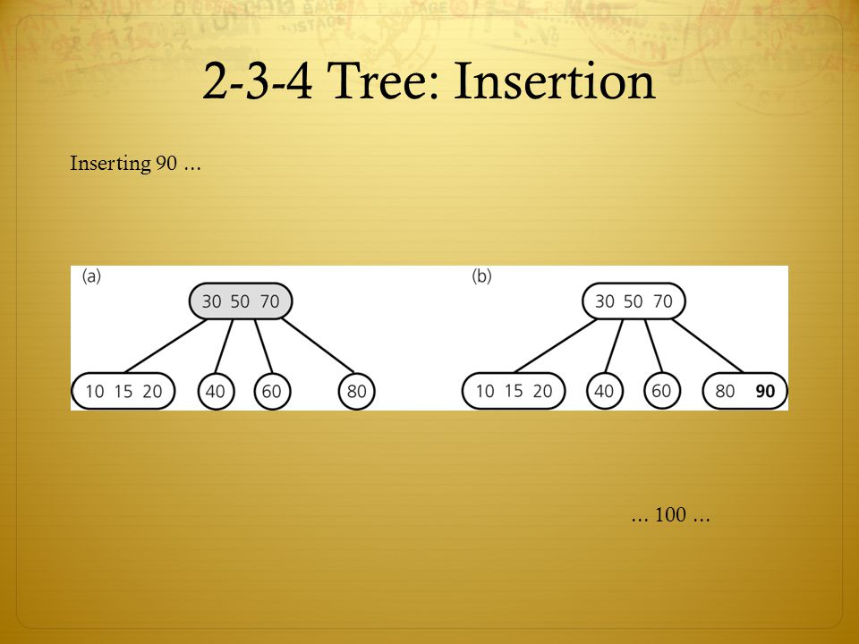 2-3-4 Tree: Insertion Inserting 90 ... ... 100 ...
