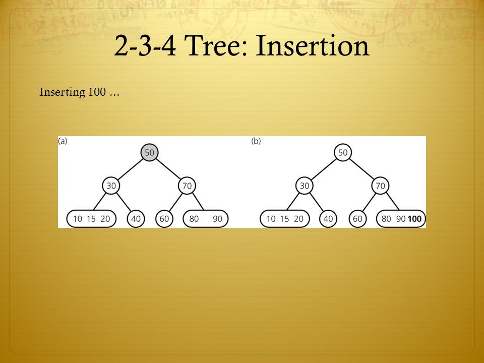 2-3-4 Tree: Insertion Inserting 100 ...