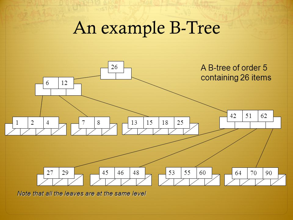 An example B-Tree A B-tree of order 5 containing 26 items 26 6 12 42