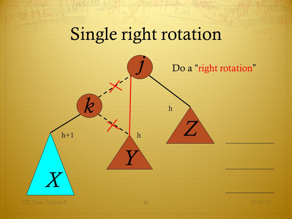 j k Z Y X Single right rotation Do a right rotation h h+1 h