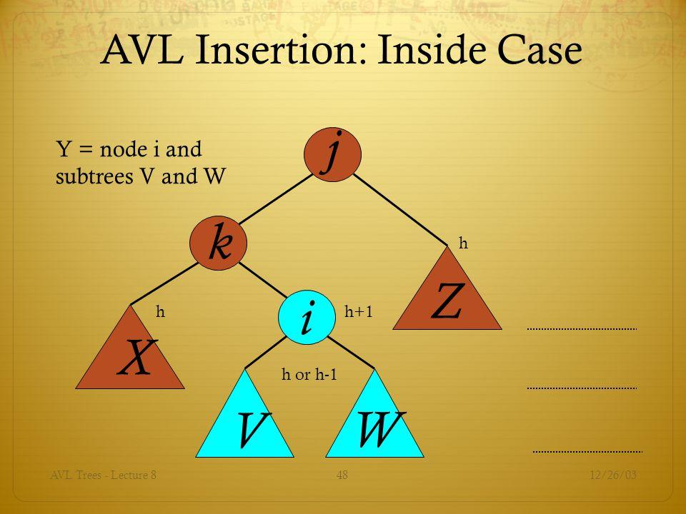 AVL Insertion: Inside Case