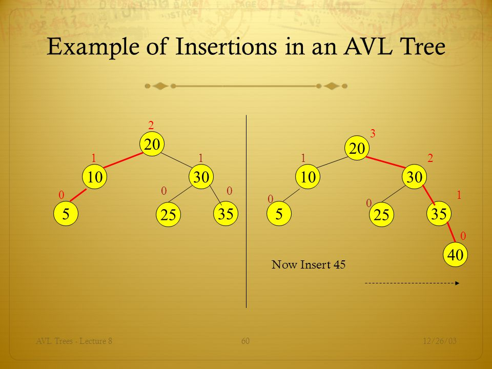 Example of Insertions in an AVL Tree