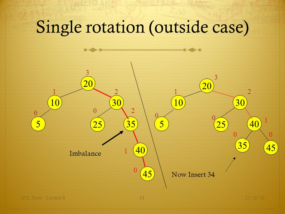 Single rotation (outside case)