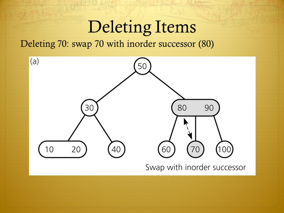 Deleting Items Deleting 70: swap 70 with inorder successor (80)