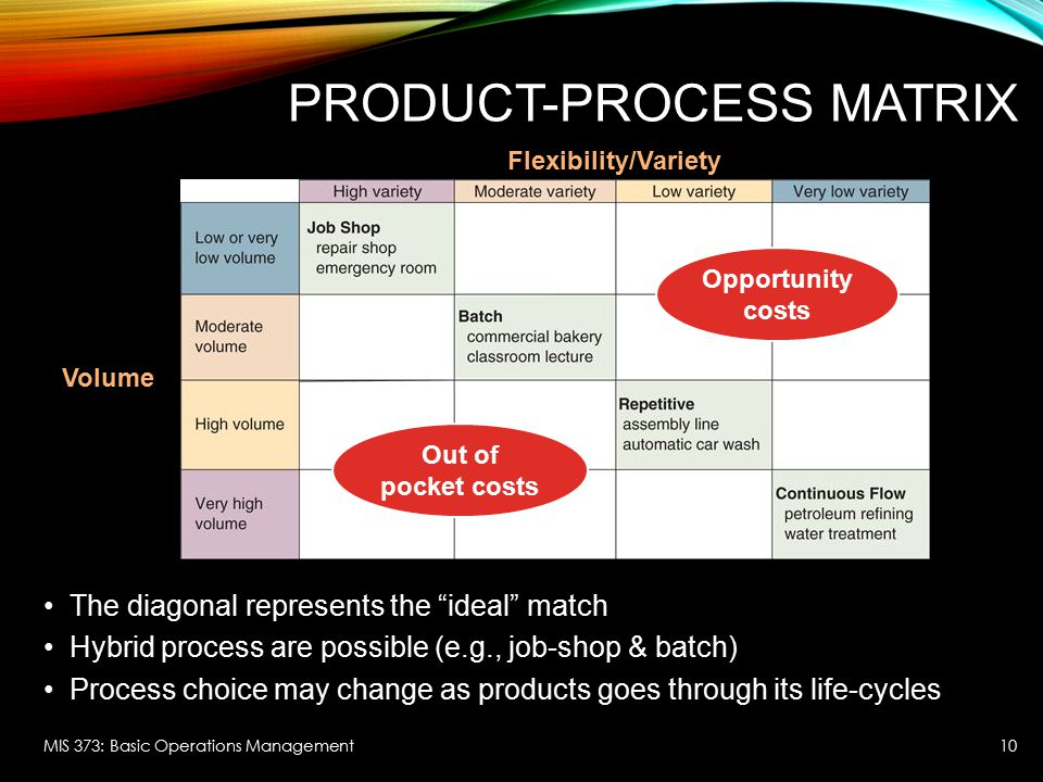 Product-Process Matrix