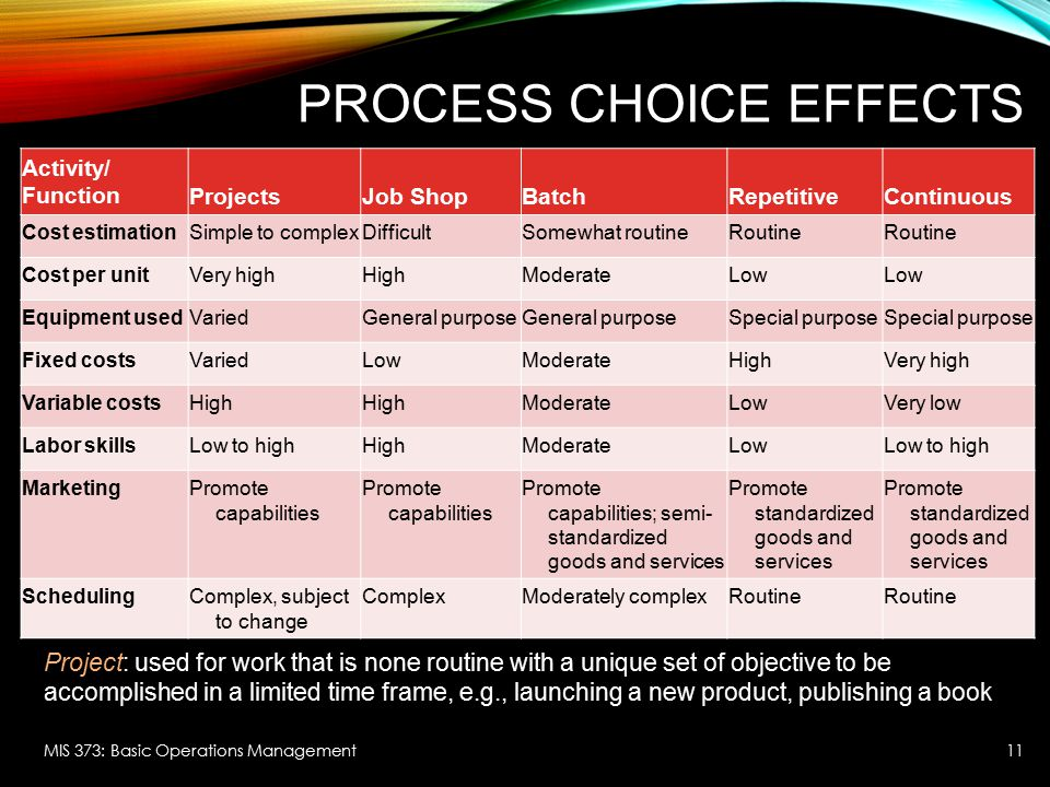 Process Choice Effects