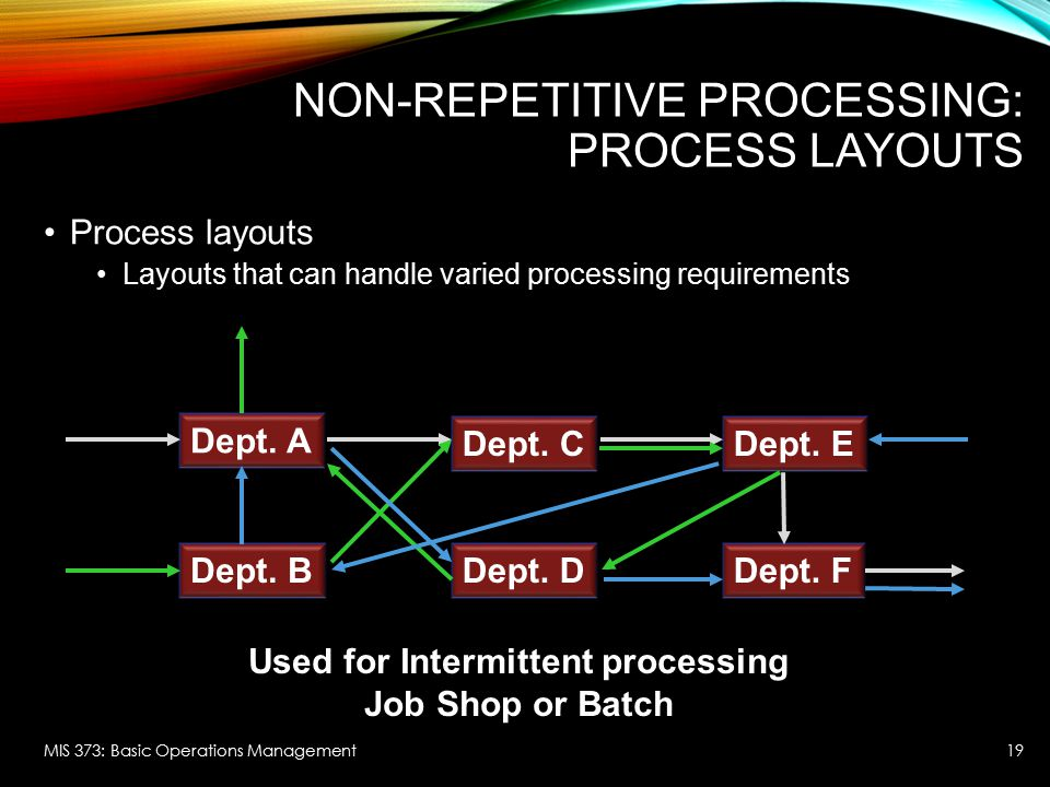 Non-repetitive Processing: Process Layouts
