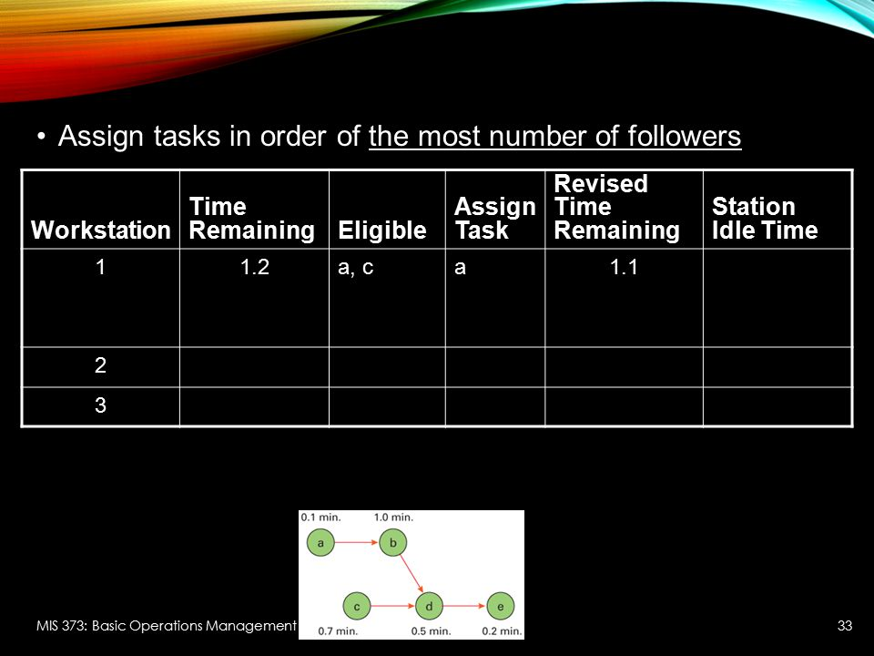 Assign tasks in order of the most number of followers