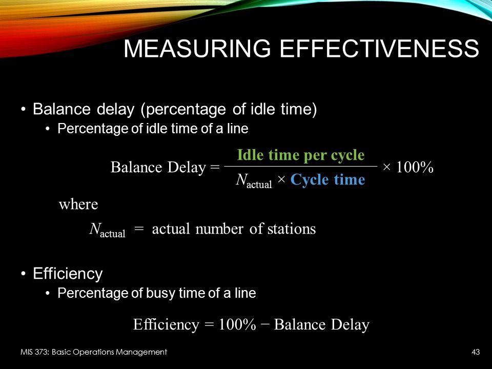 Measuring Effectiveness