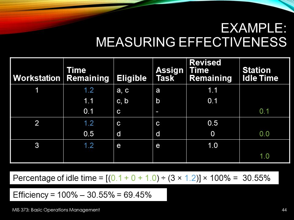 Example: Measuring Effectiveness
