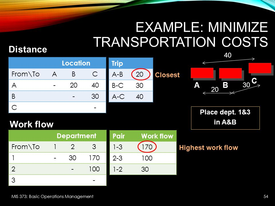 Example: Minimize Transportation Costs