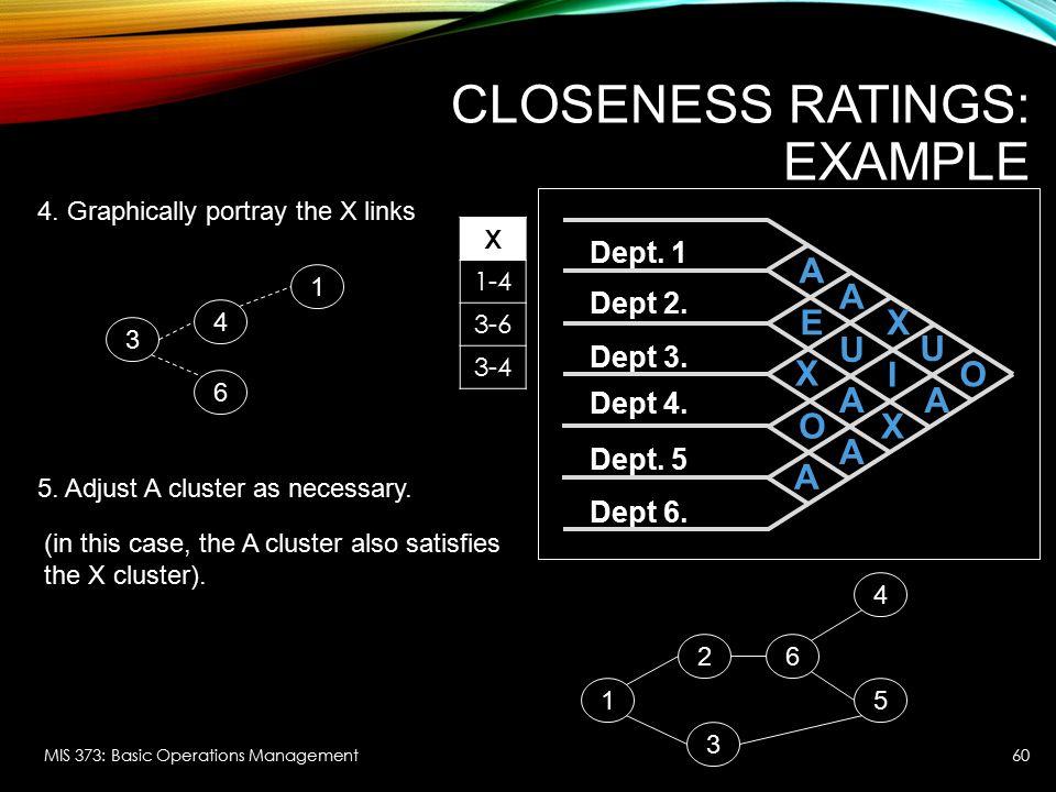Closeness Ratings: Example
