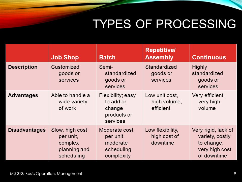 Types of Processing Job Shop Batch Repetitive/ Assembly Continuous