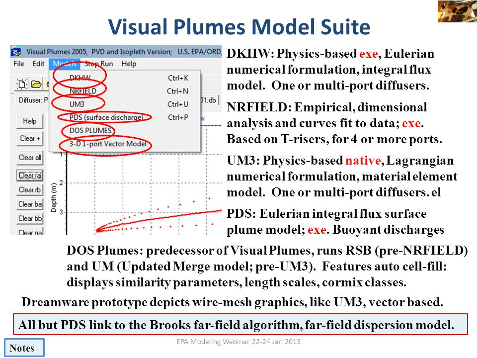 Visual Plumes Model Suite