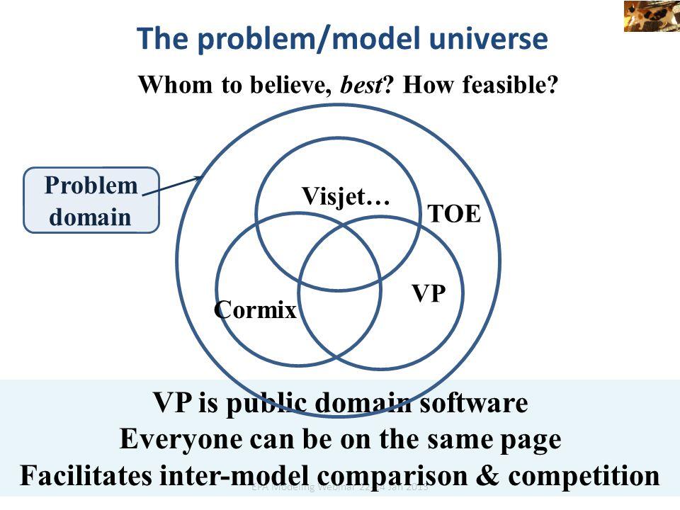 The problem/model universe