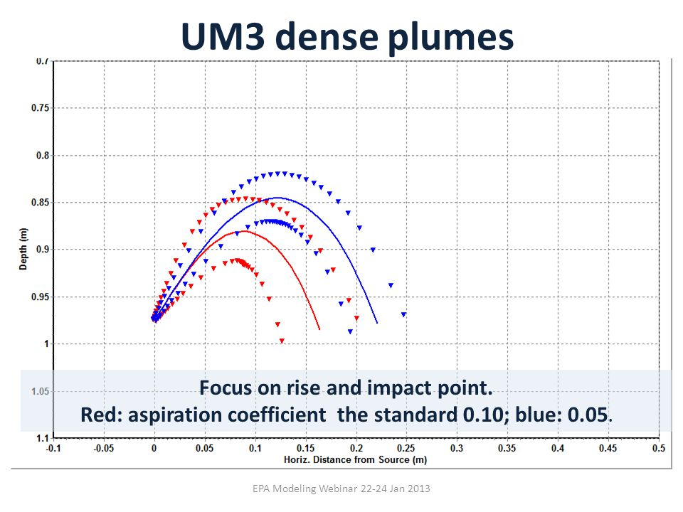 UM3 dense plumes Focus on rise and impact point.