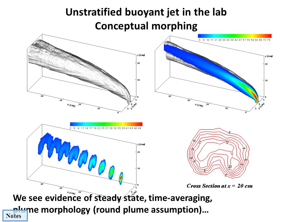 Unstratified buoyant jet in the lab Conceptual morphing