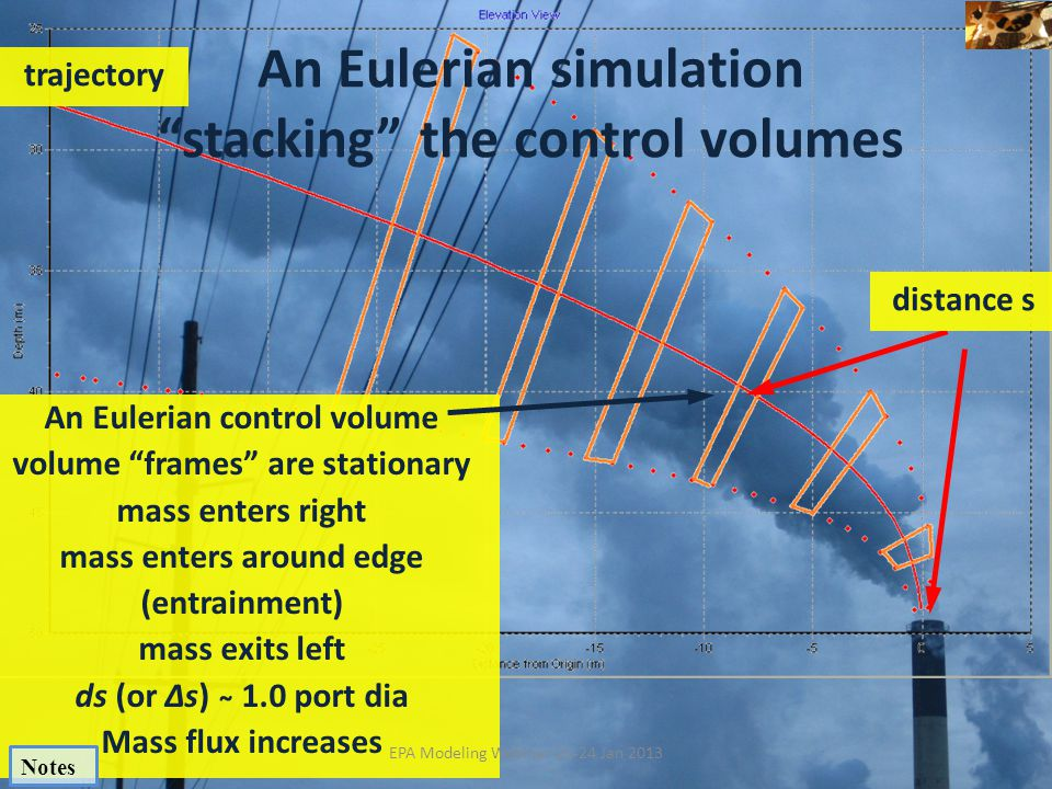 An Eulerian simulation stacking the control volumes
