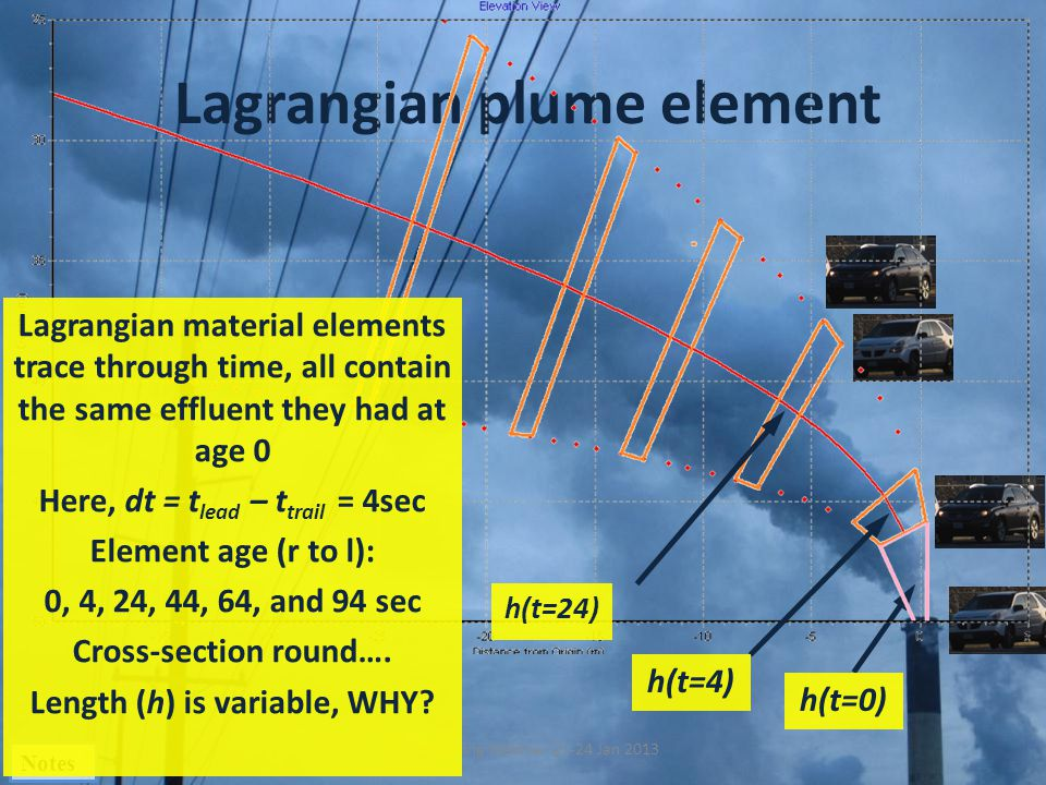 Lagrangian plume element