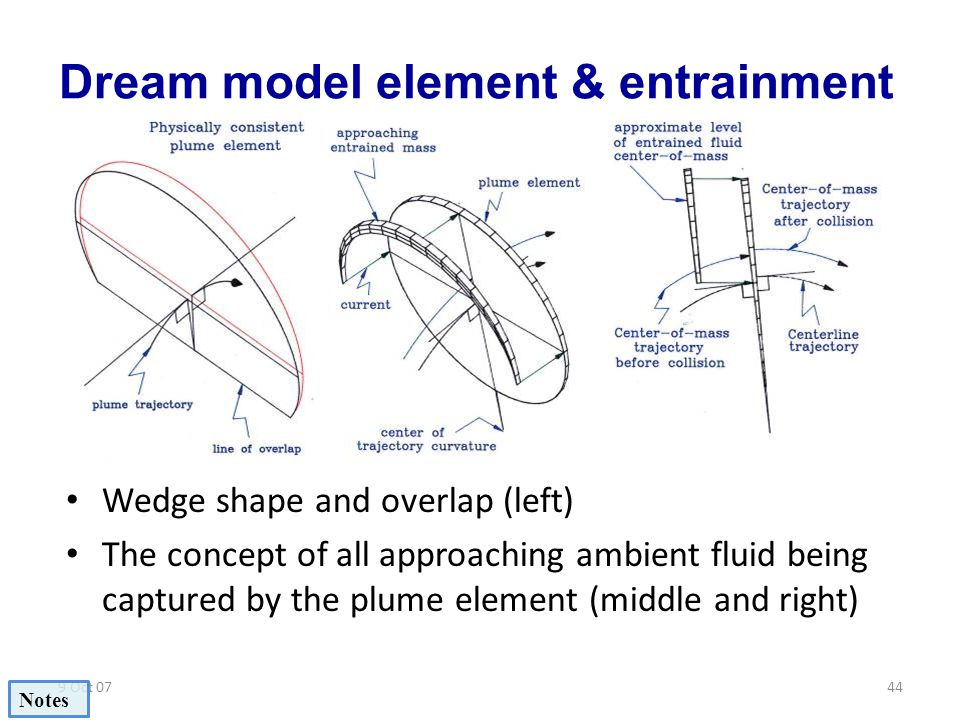 Dream model element & entrainment