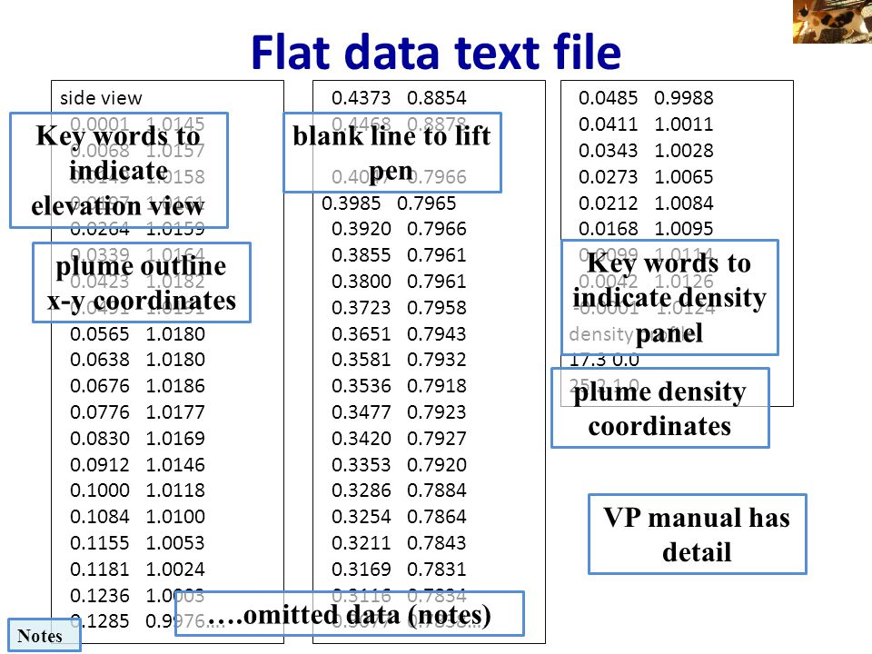 Flat data text file Key words to indicate elevation view