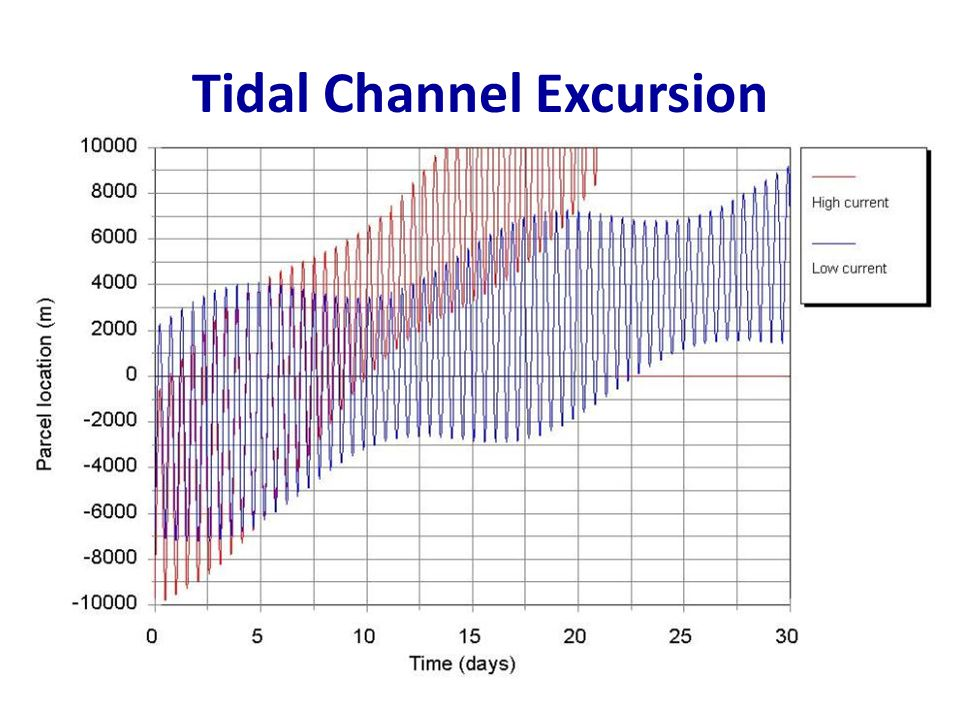 Tidal Channel Excursion